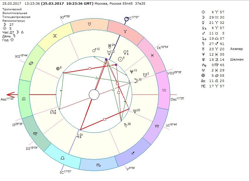 как похудеть в астрологии домофона, если работает