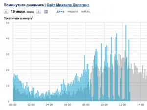 Вторые сутки DDOS - атаки. Просим помощи.