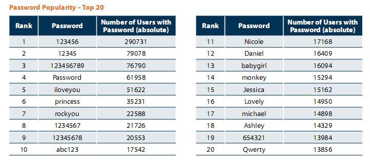 Самые популярные пользовательские пароли из базы RockYou. ©pcmag.com