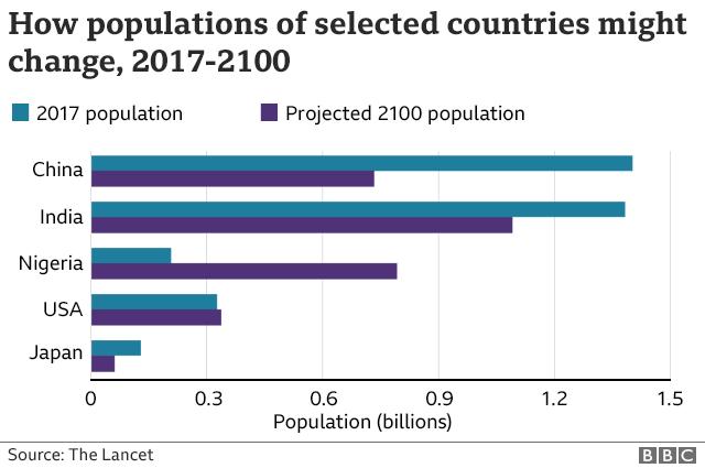 Двадцать лет назад Китай воспринимали как страну с бешено растущим населением: он лишь недавно отменил политику «одна семья — один ребенок». Но рождаемость там упала так резко, что КНР займет третье место в мире по населению уже в этом веке, а кормить местных пенсионеров будет исключительно сложно. В будущем сходная судьба постигнет и Индию с Нигерией / ©BBC/Lancet
