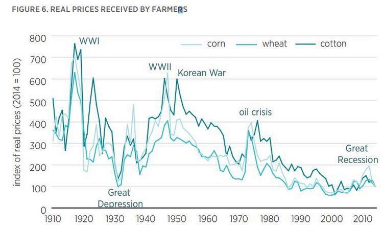 Цены на кукурузу, пшеницу и хлопок в США в разы ниже, чем были до 1950 года, когда сельхозземель в этой стране было заметно больше, а населения намного меньше. Такая же ситуация и на мировом рынке в целом / © USDA