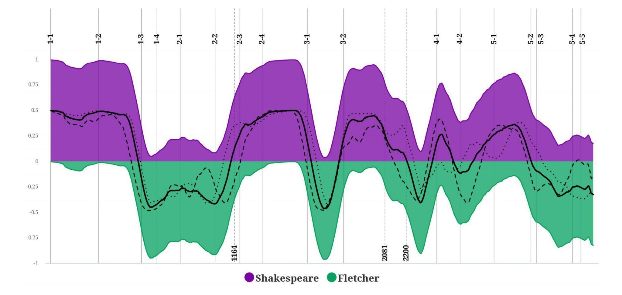 График, показывающий, в каком месте пьесы над ней трудились Шекспир и Флетчер. Фиолетовый цвет — Шекспир, зеленый — Флетчер.