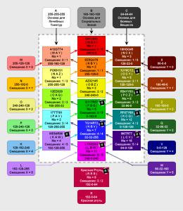 Симпакнк - Периодическая таблица
