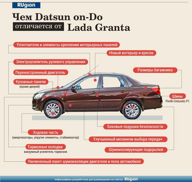 Чем-Datsun-on-Do-отличается-от-Lada-Granta