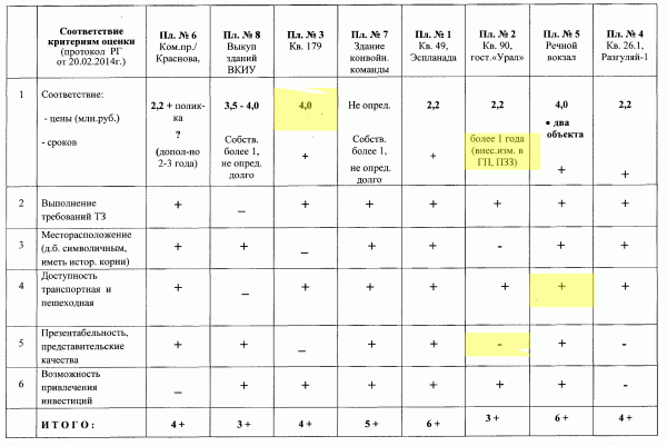 Сводная таблица РГ