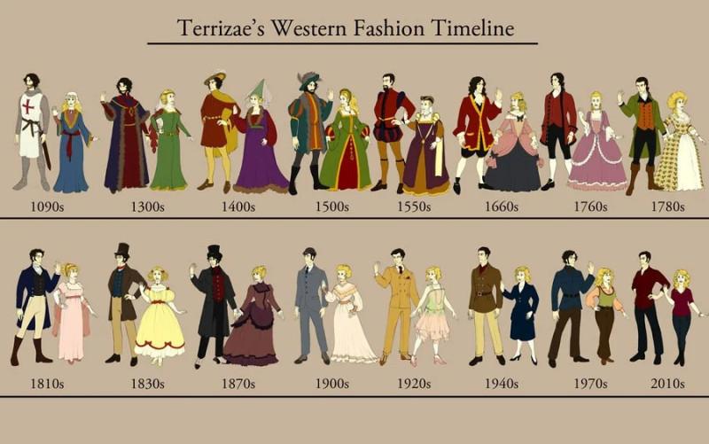 Всё развивается, даже мода :)