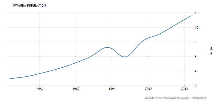 rwanda-population.png