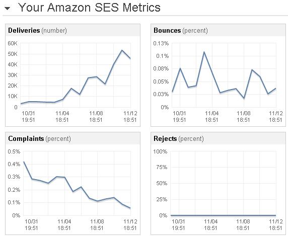 PostJobFree.com Amazon SES sending statistics graphs
