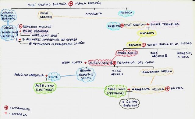 arvore genealogica buendia