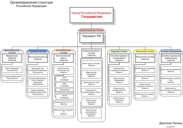 рф структура: