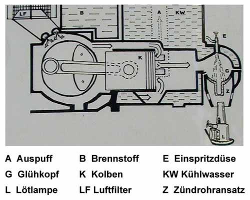 werking-gloeikopmotor-tractor
