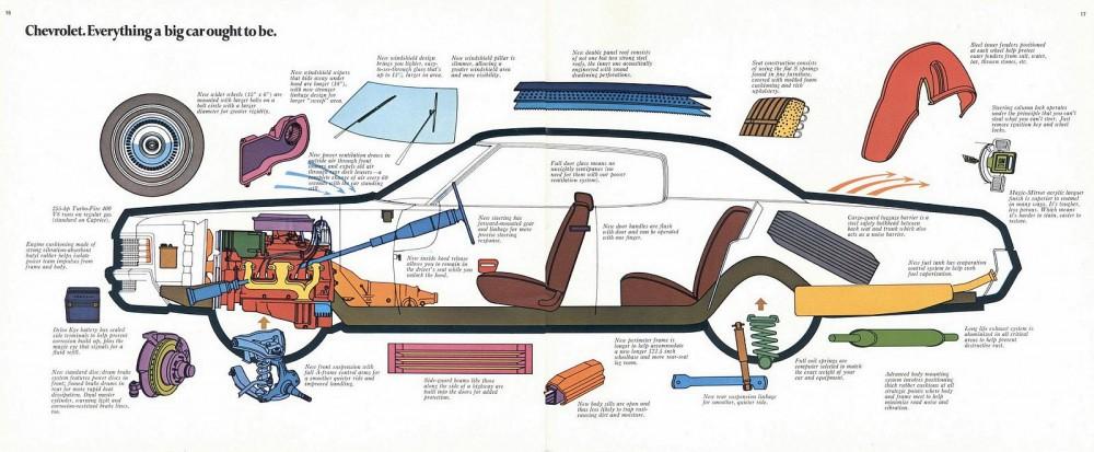 1971 Chevrolet Full Size (Cdn)-16-17
