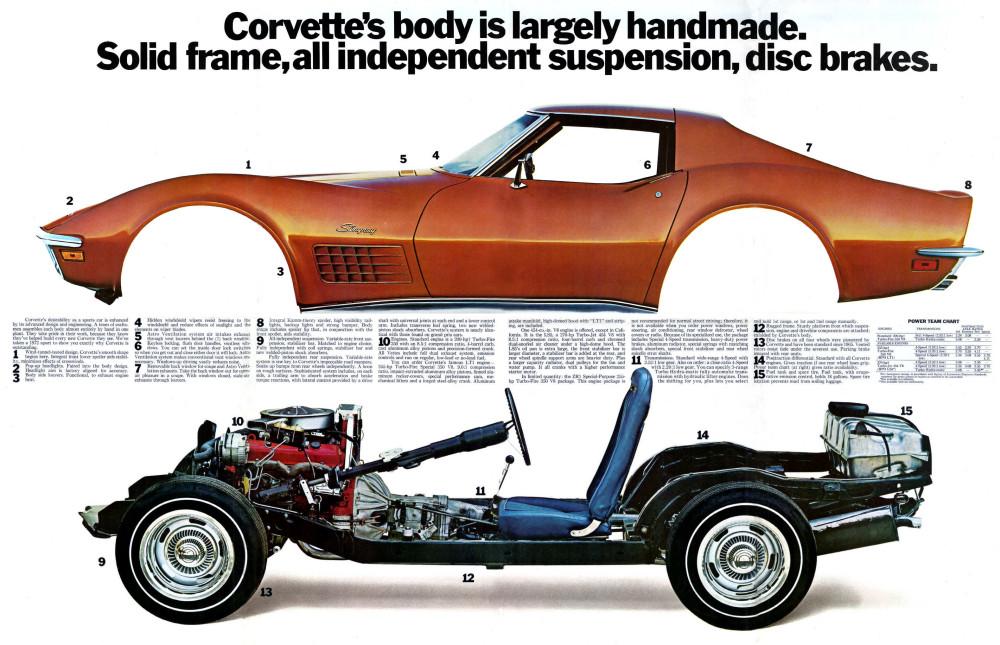 1972 Chevrolet Corvette Foldout-09 to16