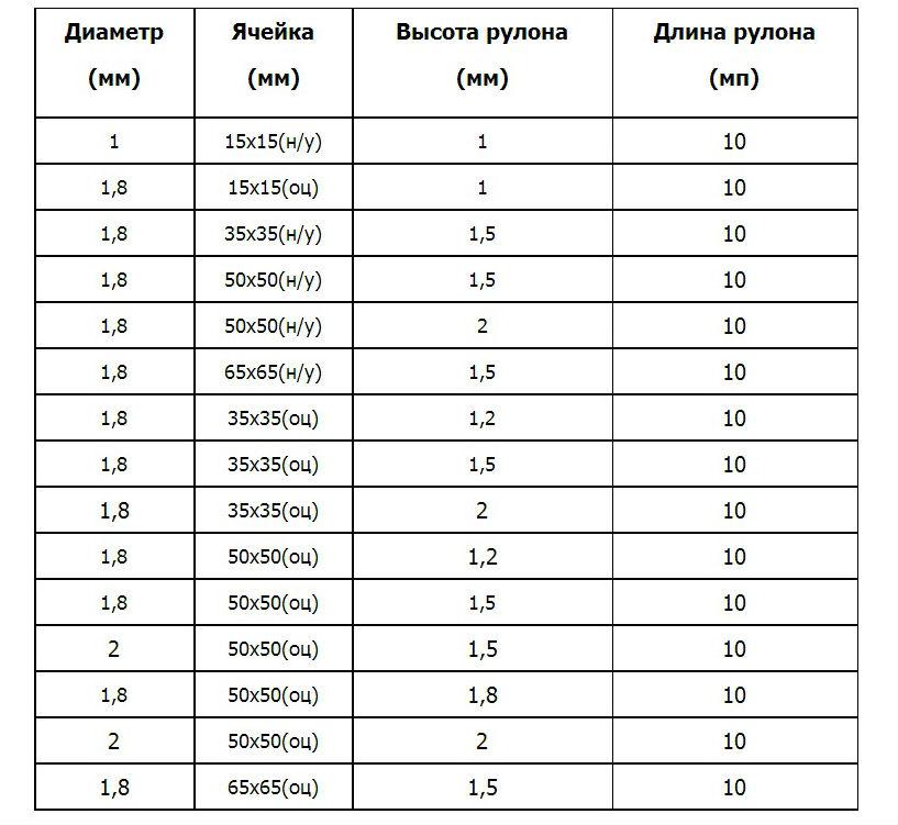 сетка рабица таблица размеров