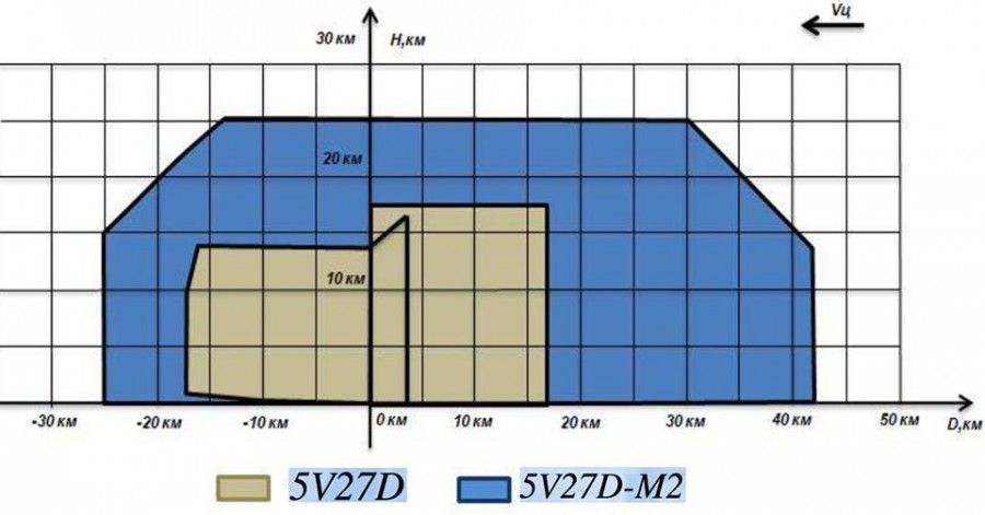 "Ukrainian modernization of the S-125M air defense system in Ethiopia up to the C-125ME1 (2) ""Blue Nile"" C125M level, modernization, composition, level, kit, 5В27ДМ1, guidance, missiles, equipment, missiles, control, equipment, kit, FCR125, destruction, provide, homing, autonomous, option, placement"