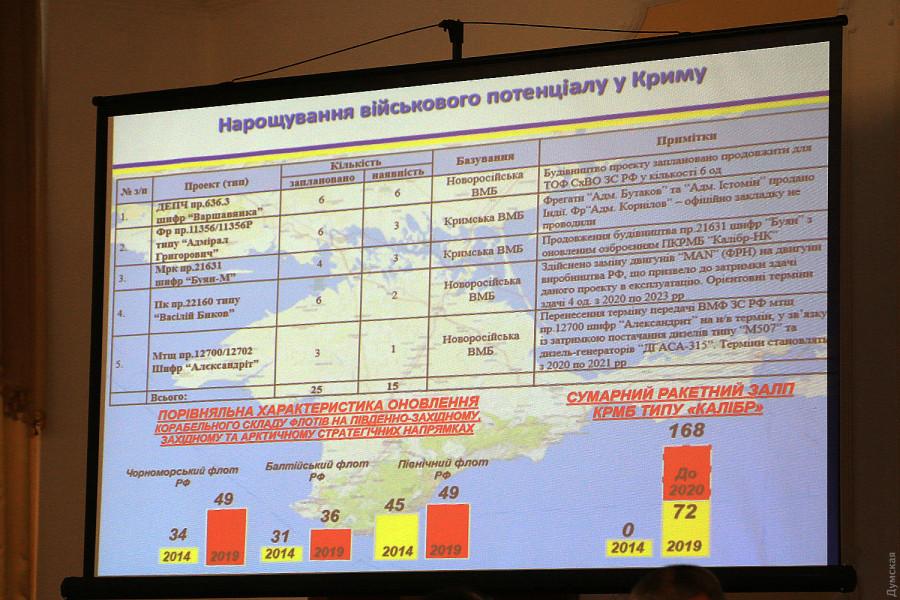 Доклад командующего ВМСУ: противокорабельные системы России контролируют всю