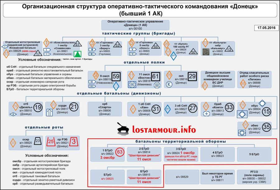 Организационная структура вооруженных сил ДНР и ЛНР