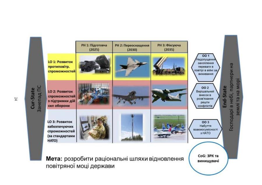 «Удивили всех»: во что Украина превратит свою боевую авиацию