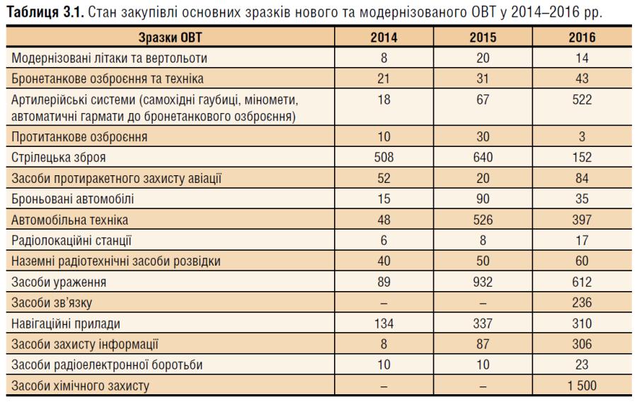 Сравнительная оценка поступления образцов вооружения в вооруженные силы Украины в 2014-2016 годах