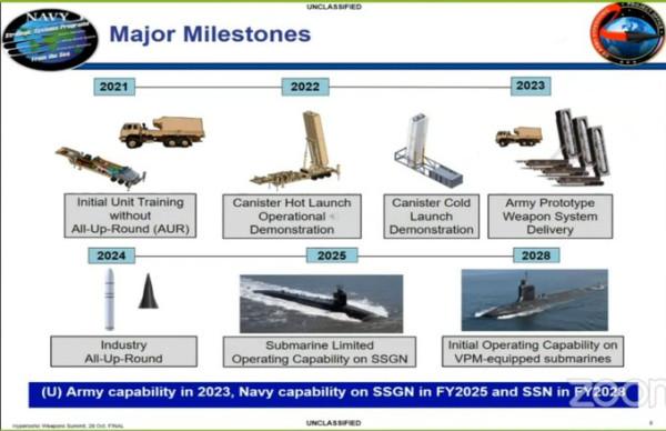 Перспективные разработки ВМС и Армии США в области гиперзвуковой техники