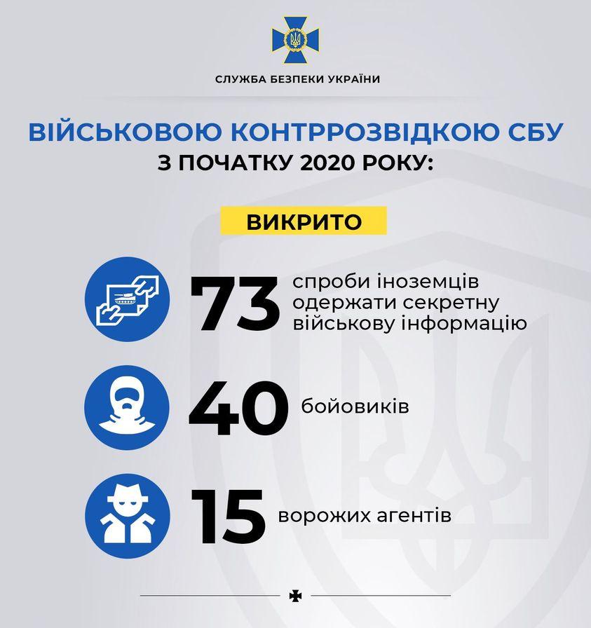 СБУ задержала 11 агентов российских спецслужб при попытке совершения диверсий и