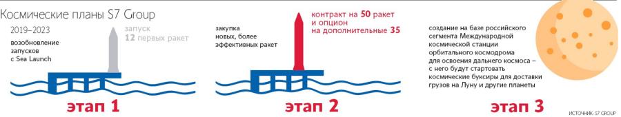 S7 намерена возобновить пуски ракет с платформы «Морской старт» с 2019 г. и заказать 50-85 ракет