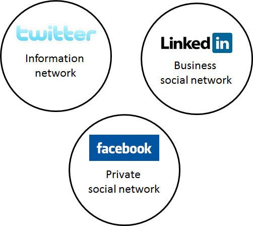 networks1