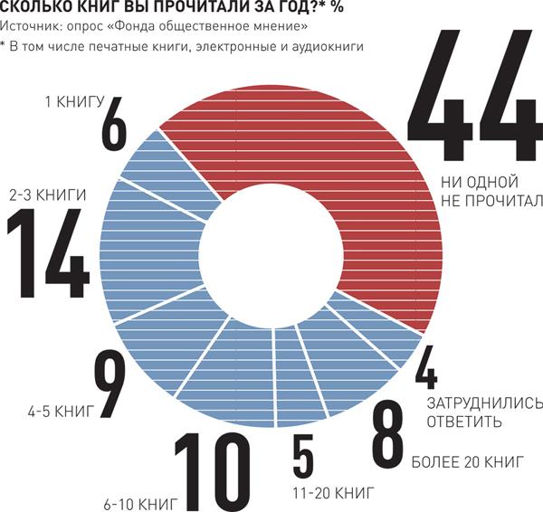 статистика цифры картинках губоногие имеют