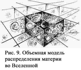 Obyemnaya model raspredeleniya materii vo Vselennoy