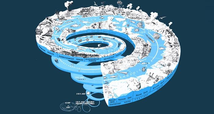 Смена полюсов и веток реальности на спирали времени. Гиганты, их мегалиты,