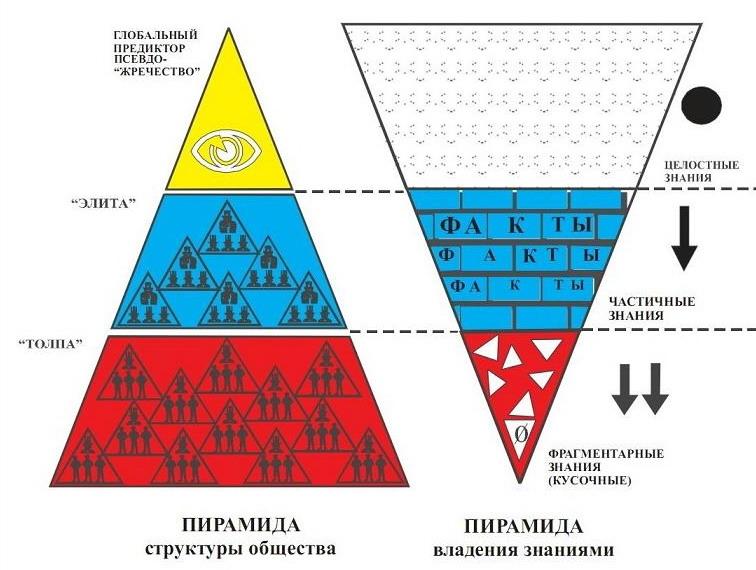 пирамида знаний