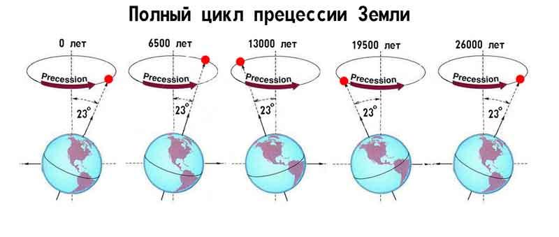 прецессионного колебания