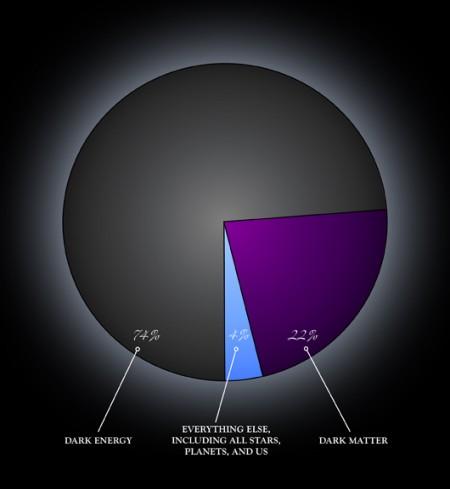 darkenergy_pie-450x489