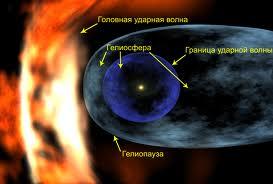гелиосферу