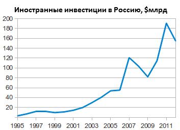 Статистика_поступления_иностранных_инвестиций_в_Россию_в_1995-2011_годах