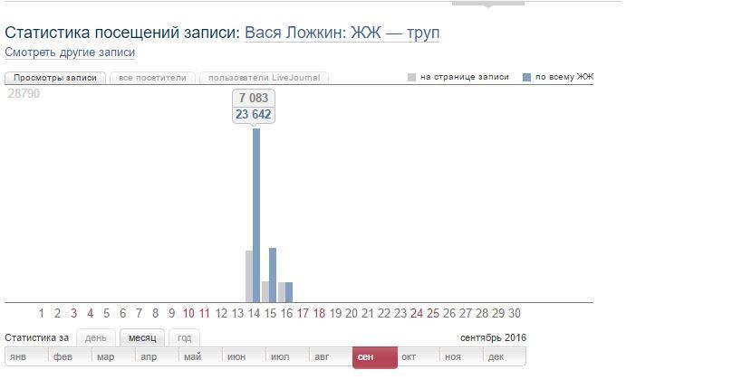 Статистика Вася Ложкин