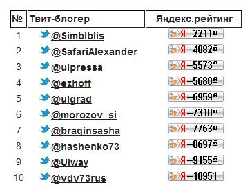 Твиттер - 2014