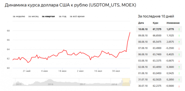 Screenshot_2018-08-10 Курс доллара США USDTOM_UTS к российскому рублю на MOEX на сегодня Котировки валют на Яндекс Новостях
