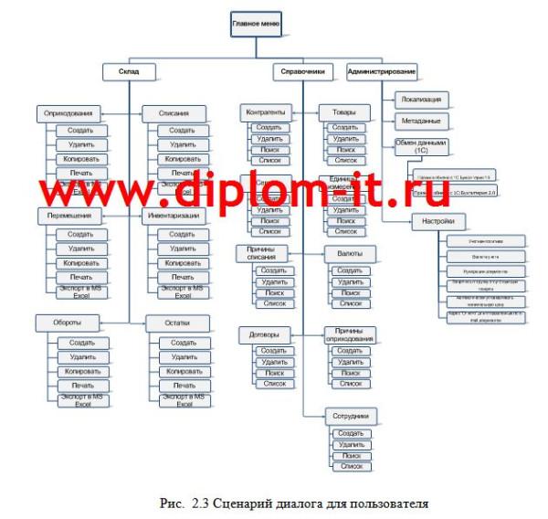 Общие положения (дерево функций и сценарий диалога)