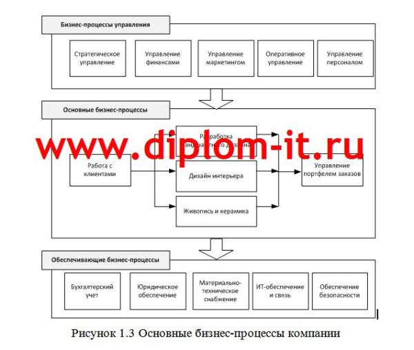 Схема бизнес-процессов студии дизайна