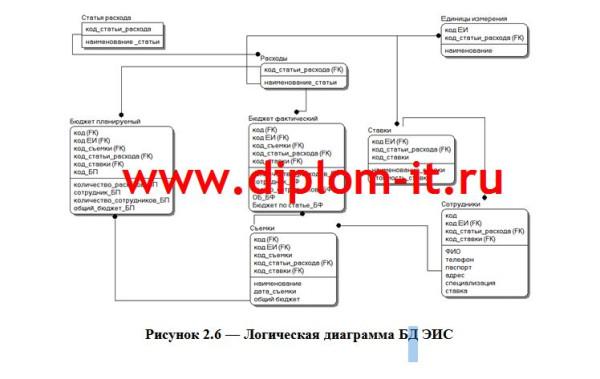 Характеристика базы данных (ER-диаграмма)
