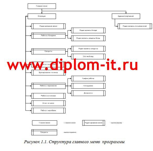 Структура главного меню программы