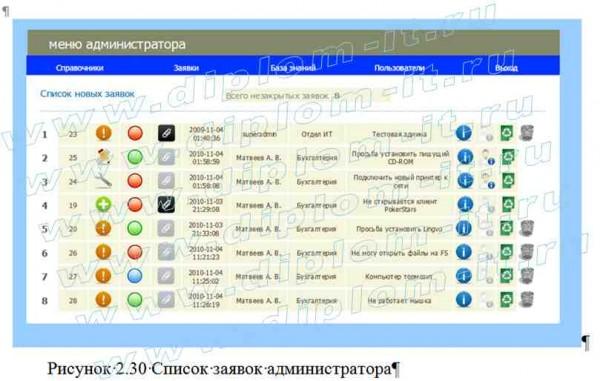 Разработка автоматизированной системы учета распределения и выполнения заявок по ремонту (Help Desk) (1)