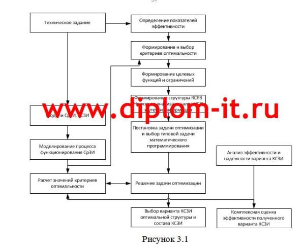 Алгоритм решения задачи повышения информационной безопасности