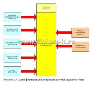 Автоматизация задачи учета кадров в налоговой инспекции (3)