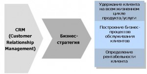 crm_strategy