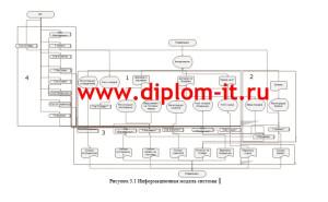 Информационная модель информационной системы складского учета