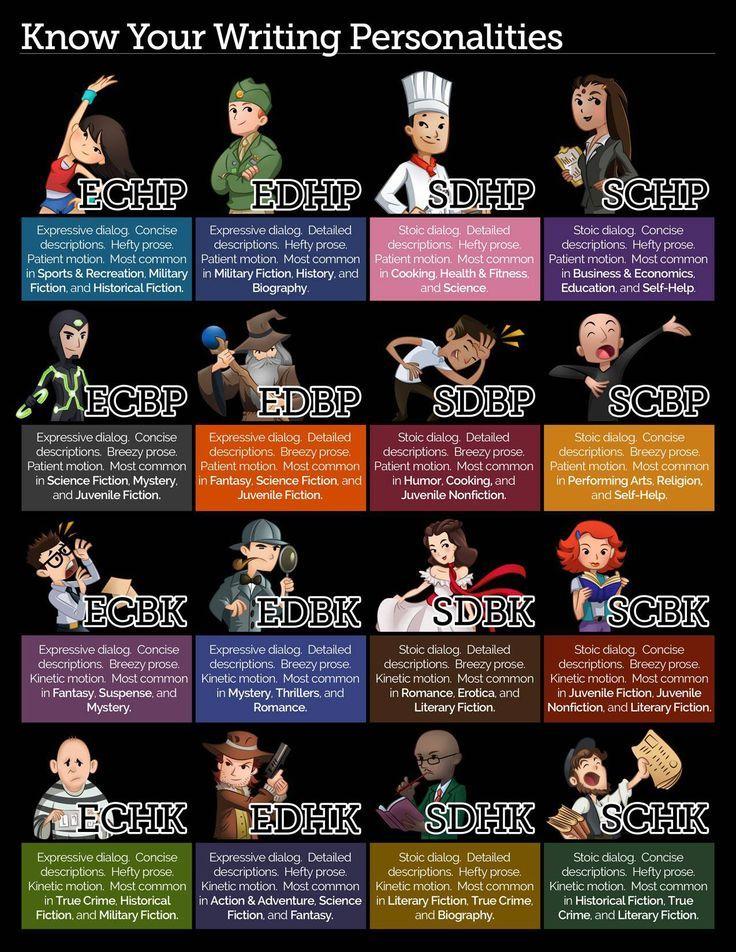 Creative Personality Traits