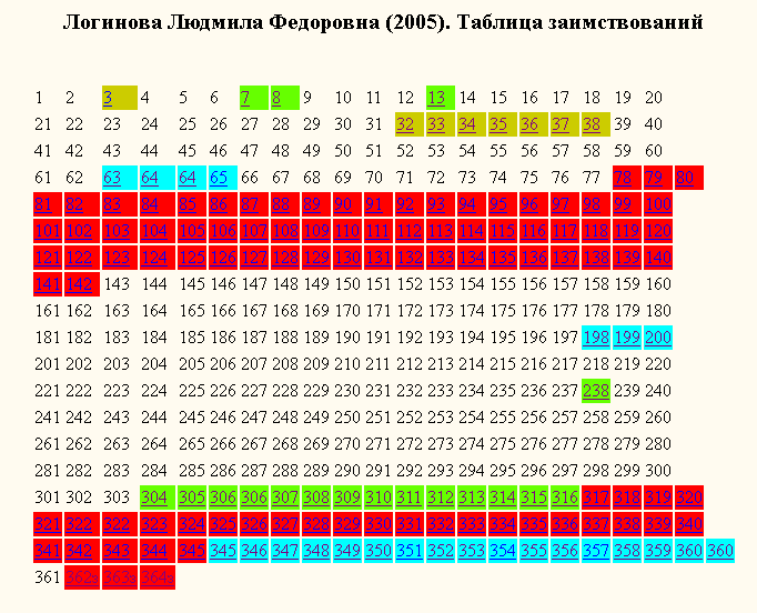 Логинова-таблица заимствований