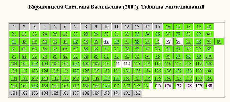 Коряковцева-раскраска